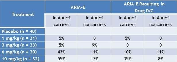PRIME-study_ARIA-E